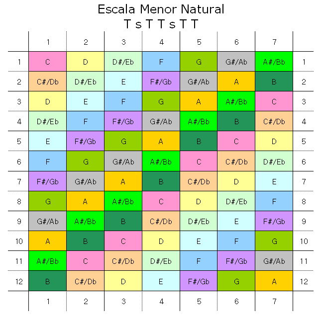 Escala Menor Natural - Tabela